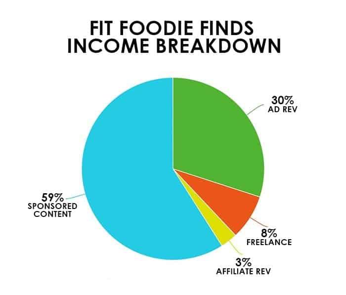 income-breakdown